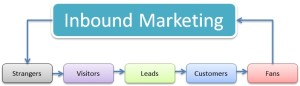 Content writing and inbound marketing