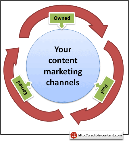 Owned, earned and paid content marketing channels