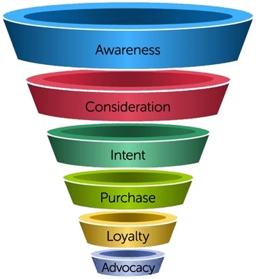 Quality content at every layer of your marketing funnel