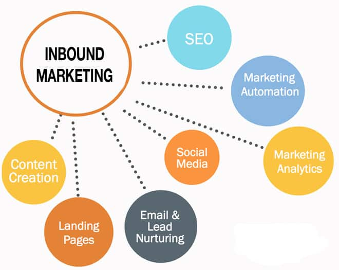 Combine Content Marketing Social Media And SEO For Inbound - Inbound marketing services