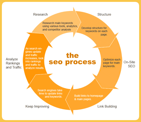 SEO chart that explains the entire process of SEO content writing