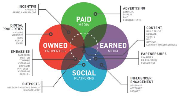 Earned, paid and owned content – difference
