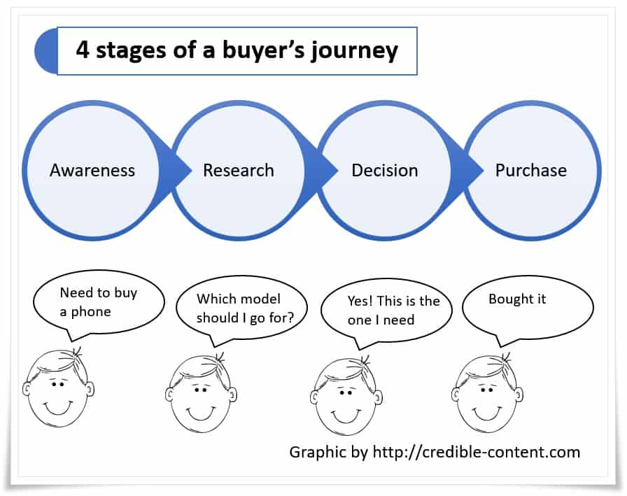 4 stages of a buyers journey