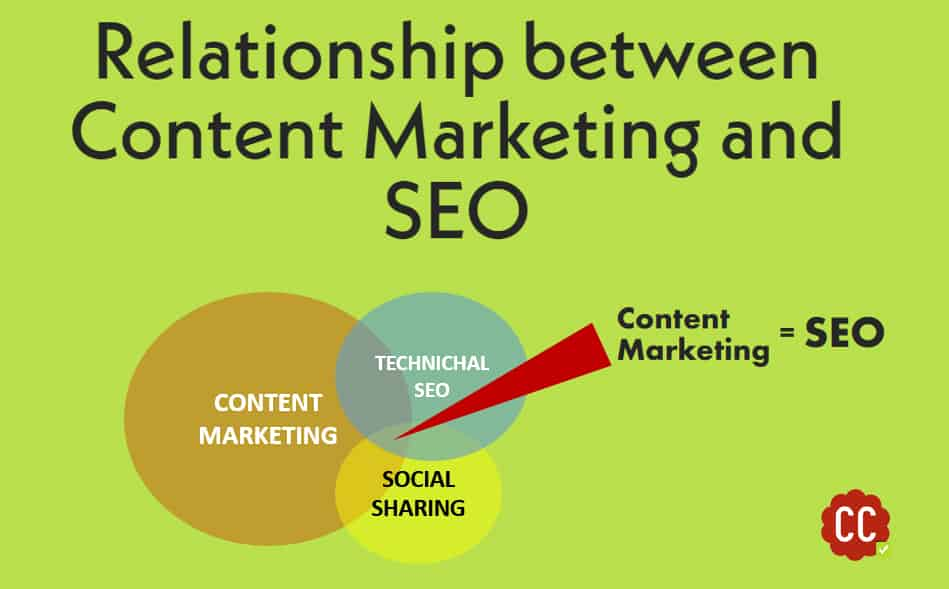 can-content-marketing-improve-your-SEO