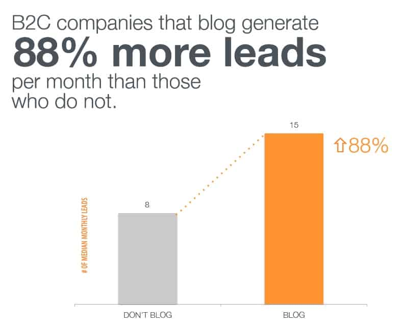 more lead generation with blogging