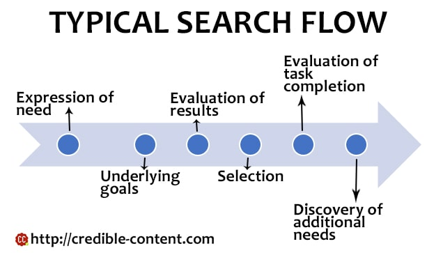 Typical-search-flow