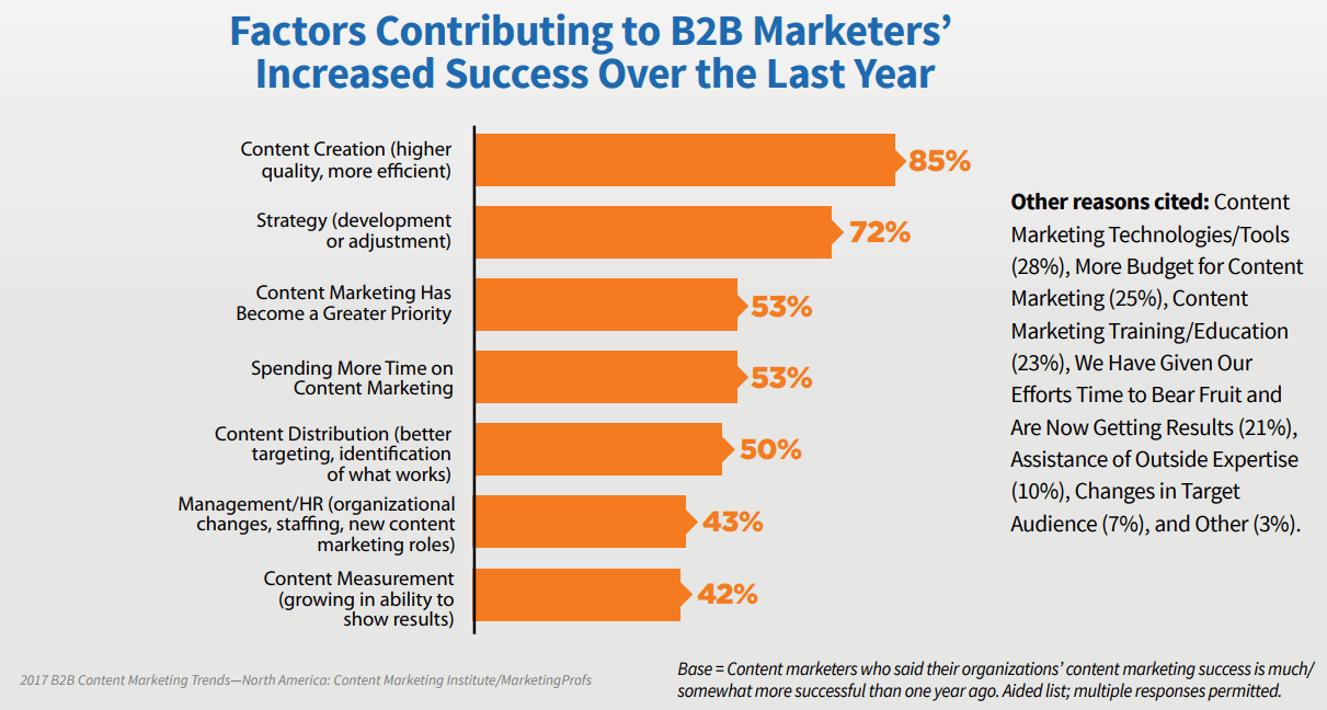 graph explaining why B2B content marketing has been improving year after year