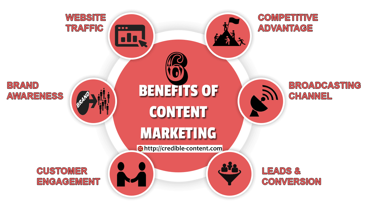 6 Benefits of Content Marketing