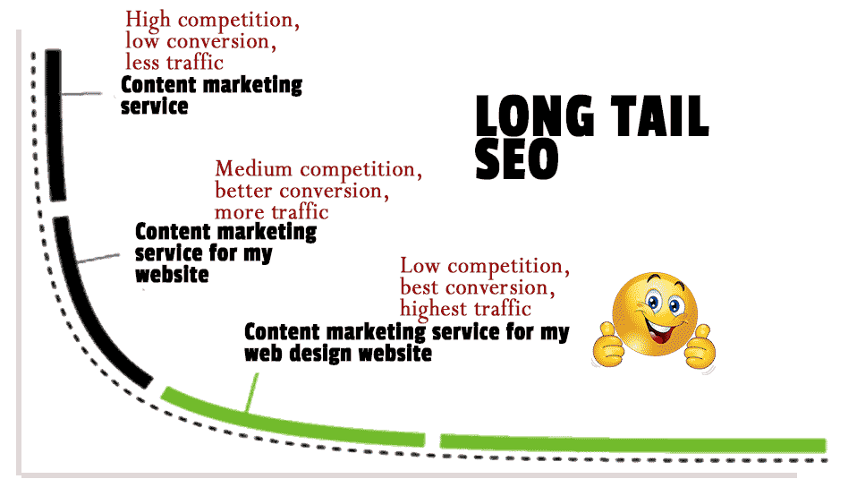 Long tail SEO benefits explained