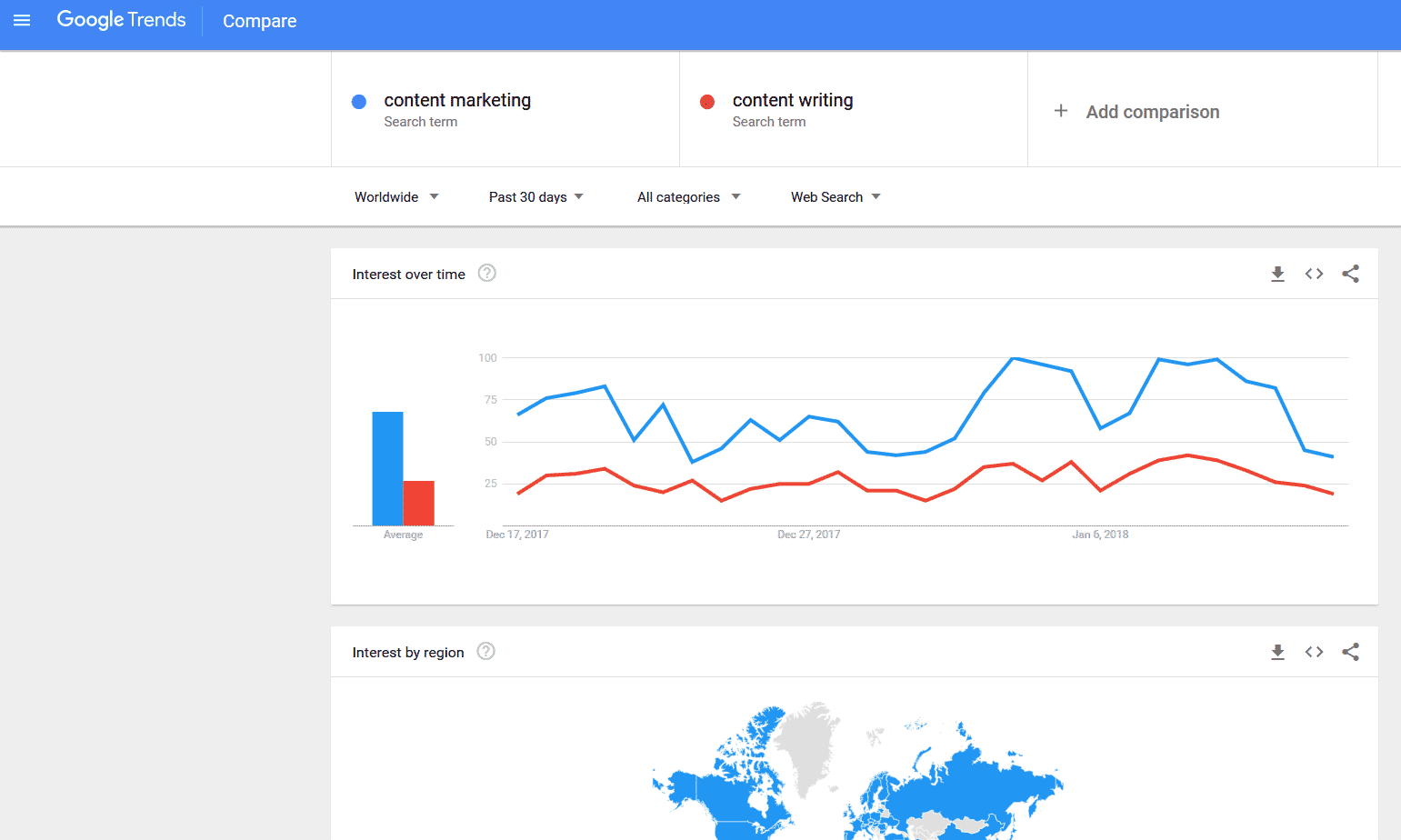 Google Trends for content marketing and content writing