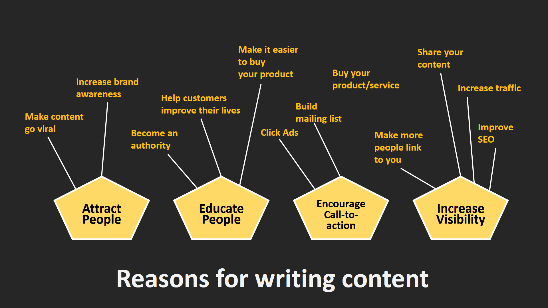 Different reasons for writing content