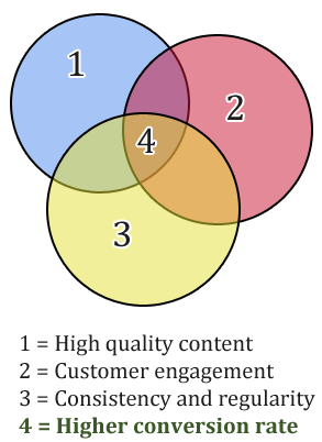 Quality content writing leads to more profits