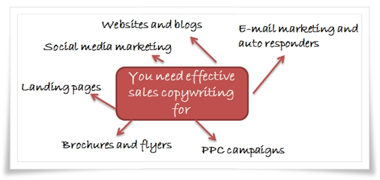 Sales copywriting services