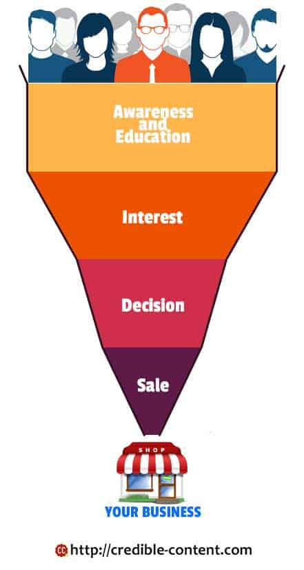 importance-of-content-writing-throughout-the-sales-funnel