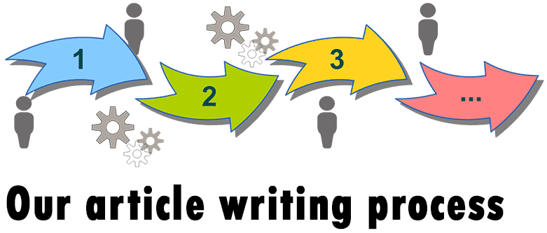 Our article writing process
