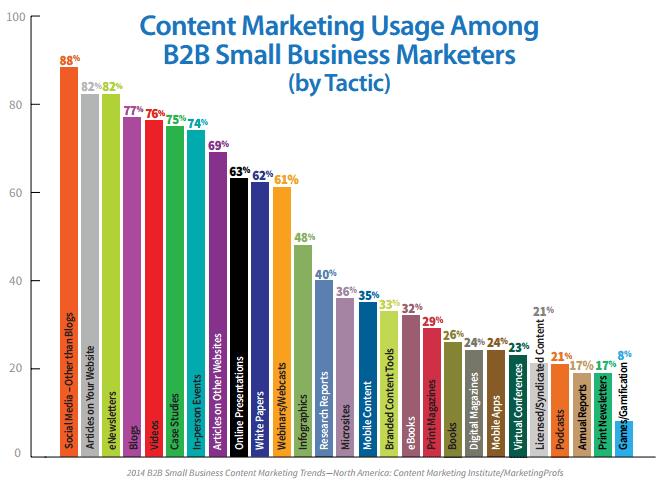 B2B content marketing tactics statistics