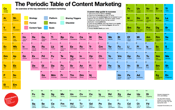Content Marketing Thoroughly Explained In The Periodic Table Of