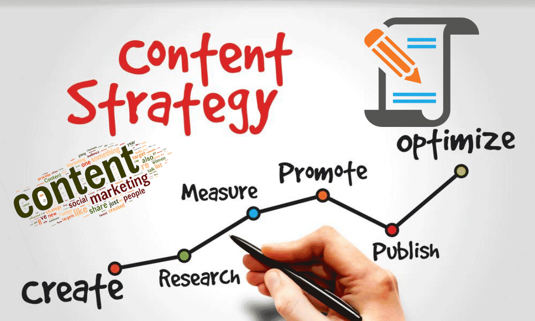 7 steps to creating a successful content marketing strategy