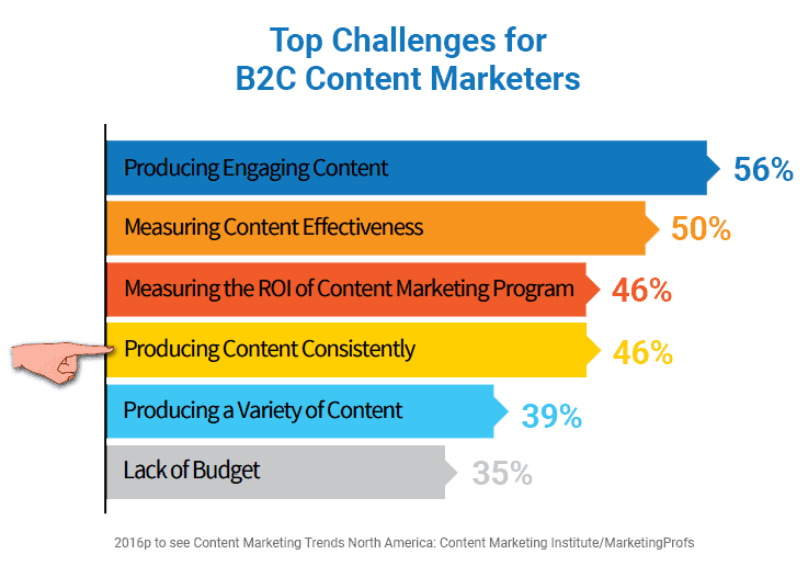 B2C content marketing challenges chart