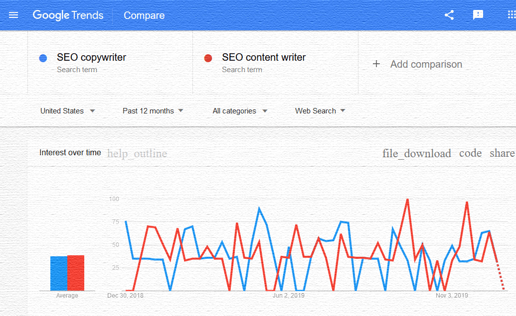 Google trends comparing SEO copywriter and SEO content writer