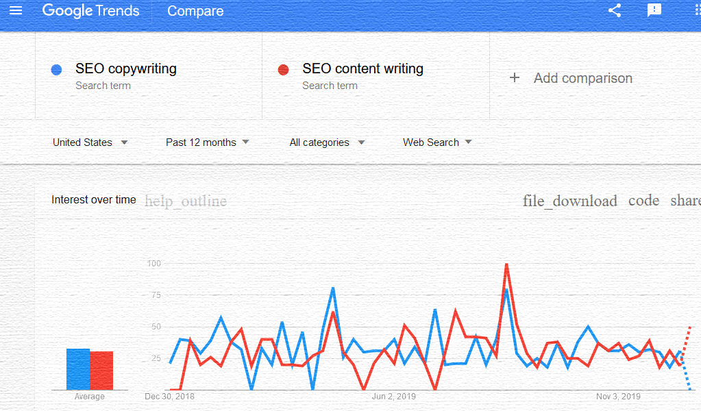 Google trends comparing SEO copywriting and SEO content writing