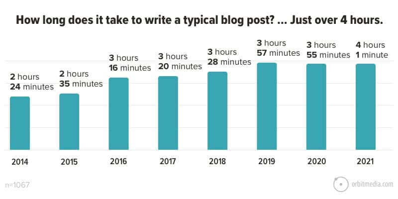An average blog post takes 4 hours to write