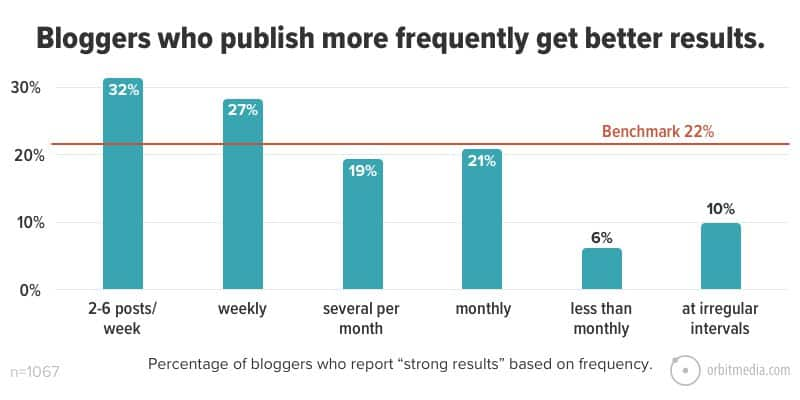 Greater blogging frequency gets better results