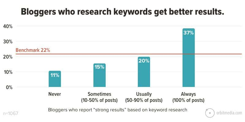 Keyword research gives better results