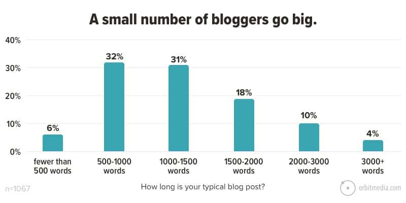 The maximum number of bloggers want to publish 500-1500 words
