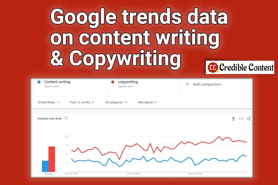Google trends data on content writing and copywriting