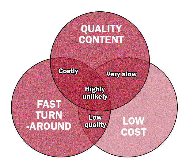 Content writing-striking balance between quality time and cost