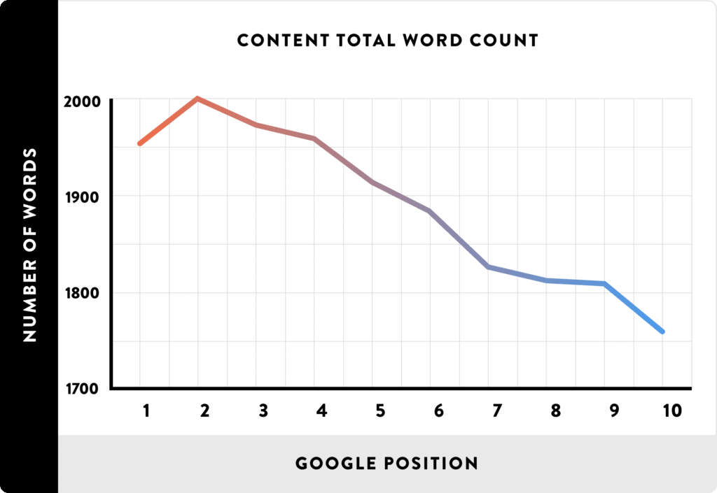 Correlation between content length and search engine rankings