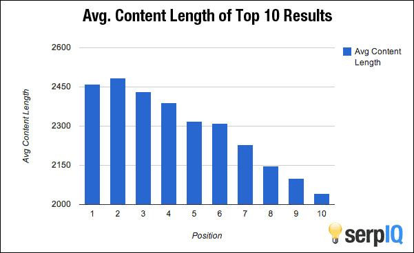 Longer blog posts get higher search engine rankings