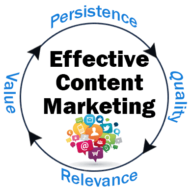 Content marketing cycle – persistence, quality, relevance, value, persistence