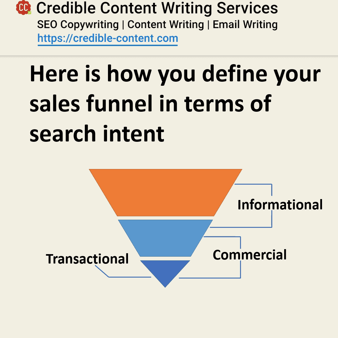 Different search intents are like different phases of your sales funnel